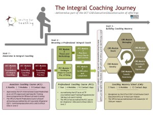 The Integral Coaching Journey